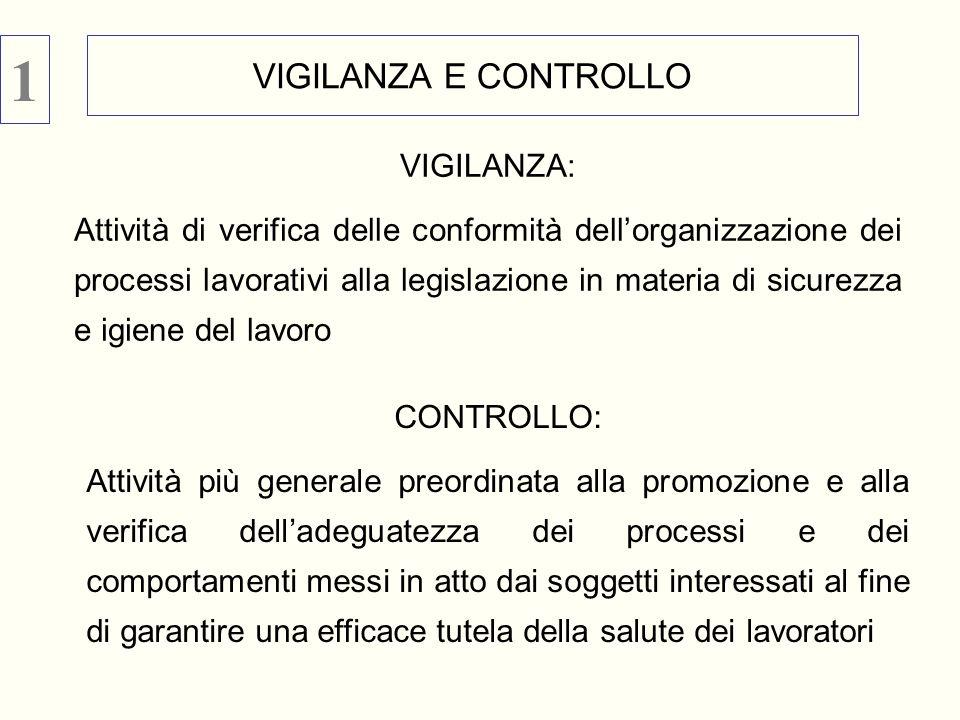 1 VIGILANZA E CONTROLLO VIGILANZA: