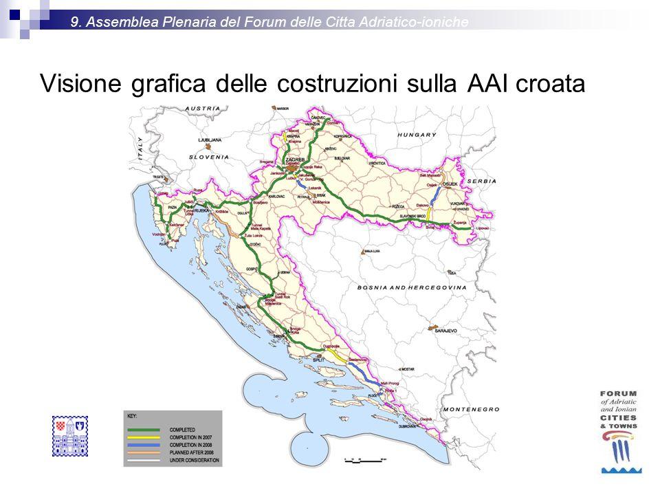 Visione grafica delle costruzioni sulla AAI croata