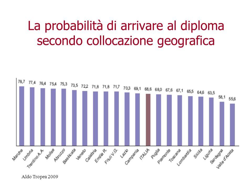 La probabilità di arrivare al diploma secondo collocazione geografica