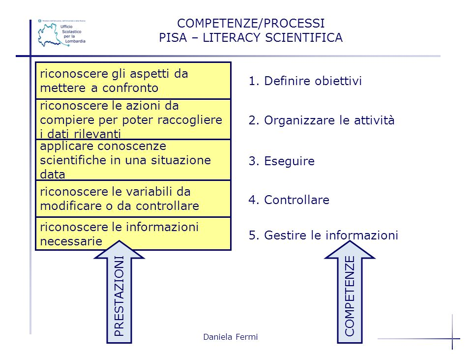 PISA – LITERACY SCIENTIFICA