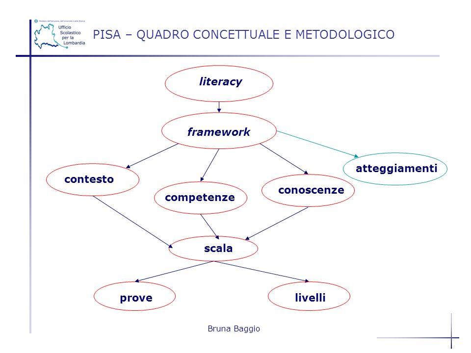 PISA – QUADRO CONCETTUALE E METODOLOGICO