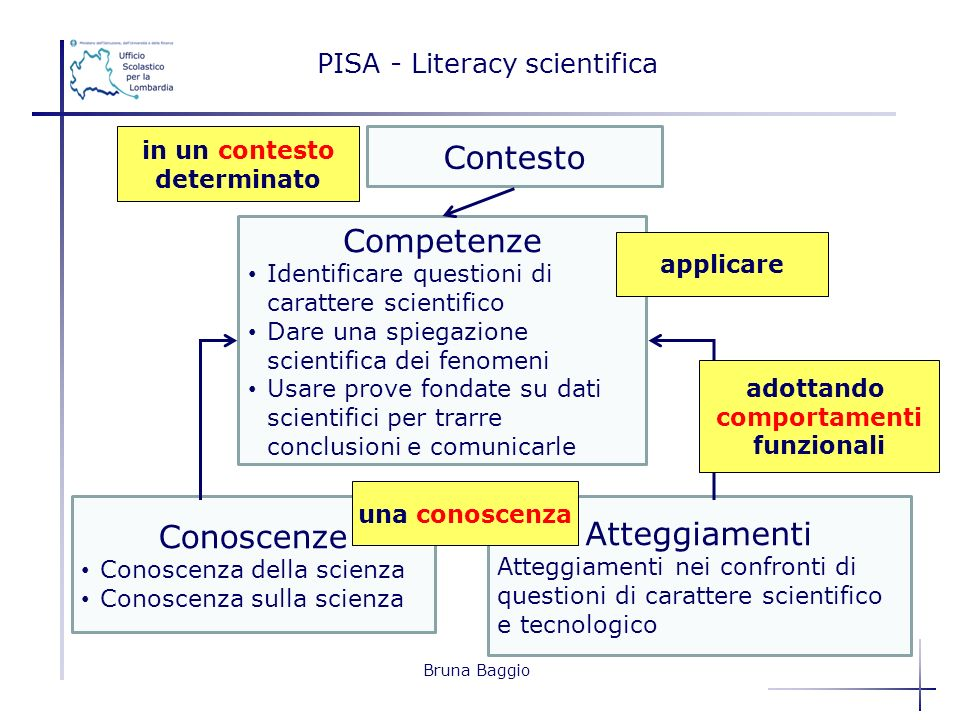 PISA - Literacy scientifica
