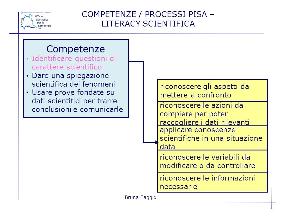 COMPETENZE / PROCESSI PISA – LITERACY SCIENTIFICA