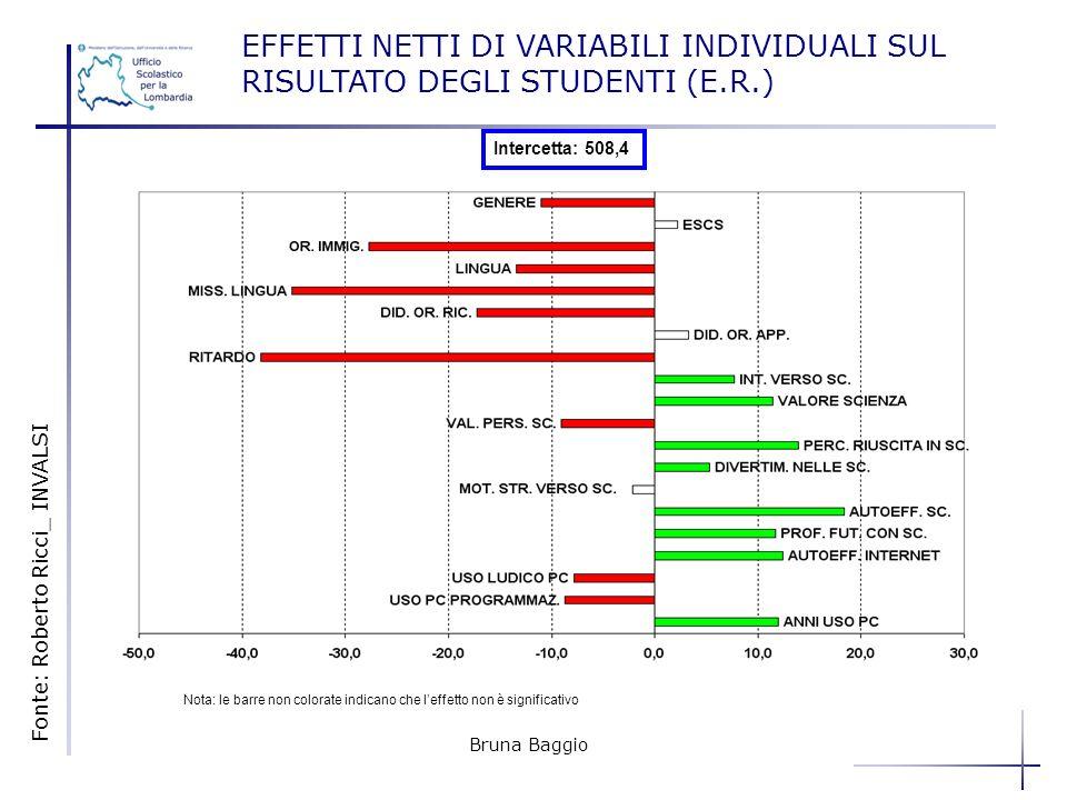 EFFETTI NETTI DI VARIABILI INDIVIDUALI SUL RISULTATO DEGLI STUDENTI (E