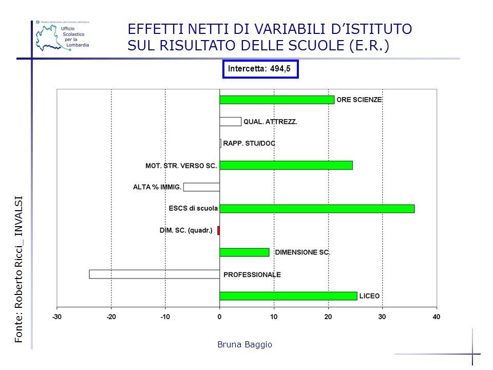 EFFETTI NETTI DI VARIABILI D'ISTITUTO SUL RISULTATO DELLE SCUOLE (E. R