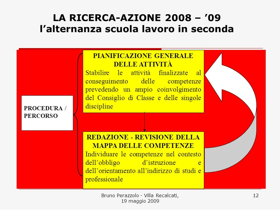LA RICERCA-AZIONE 2008 – '09 l'alternanza scuola lavoro in seconda