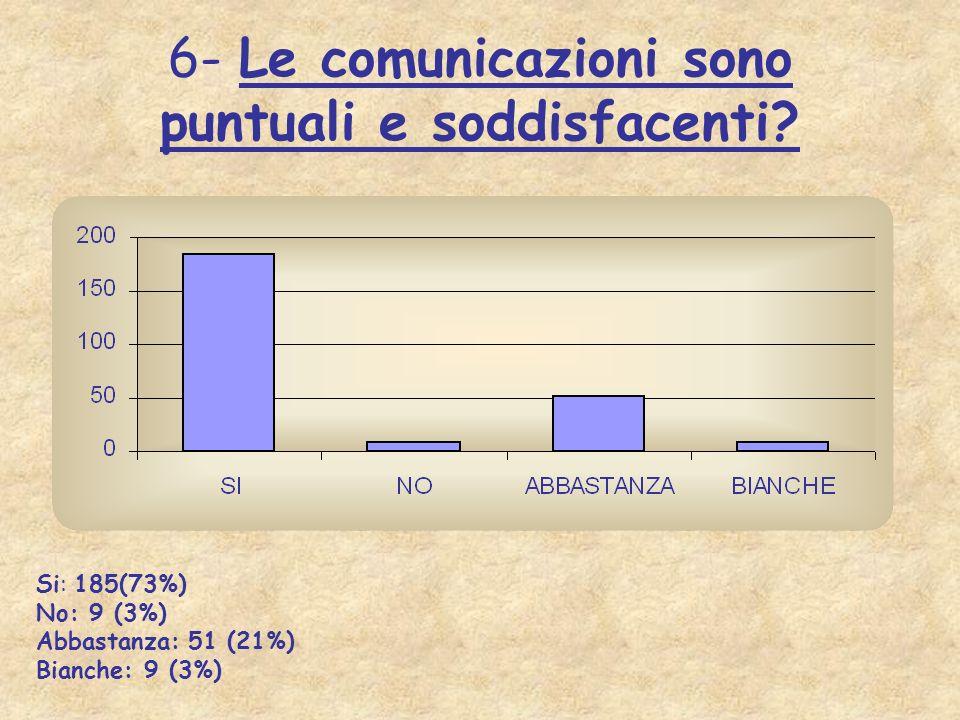 6- Le comunicazioni sono puntuali e soddisfacenti
