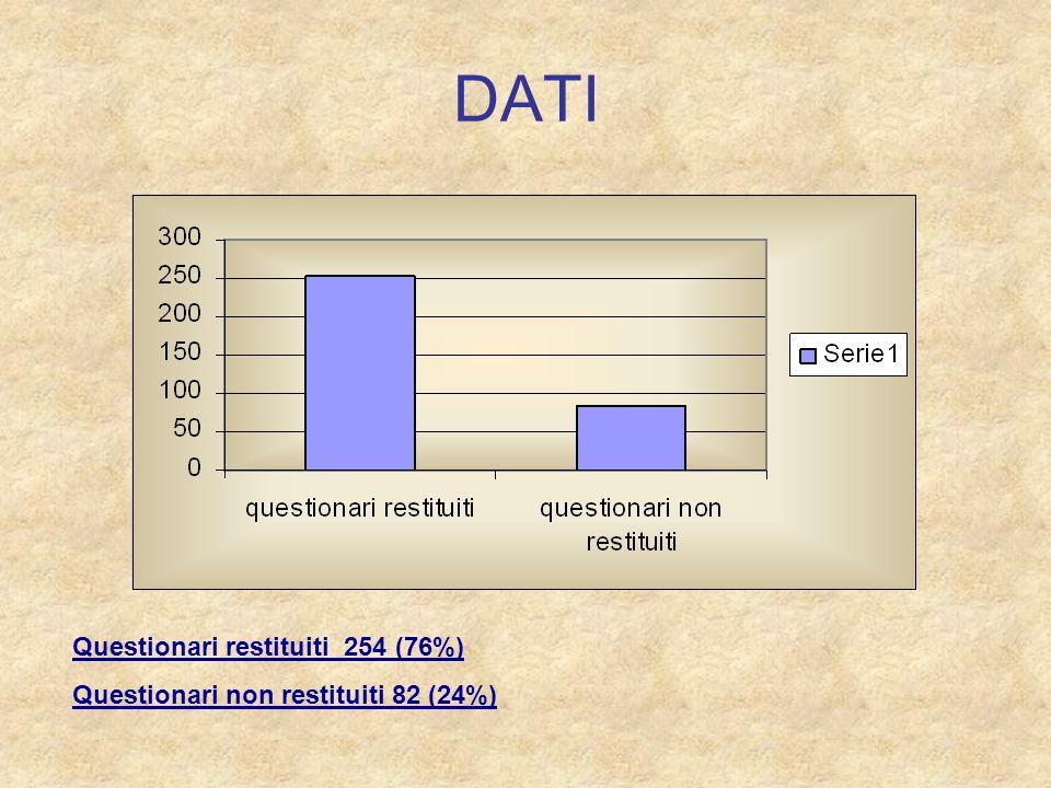DATI Questionari restituiti 254 (76%)