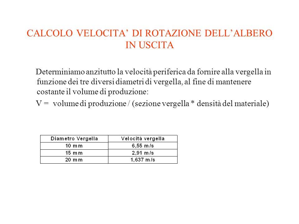 CALCOLO VELOCITA' DI ROTAZIONE DELL'ALBERO IN USCITA