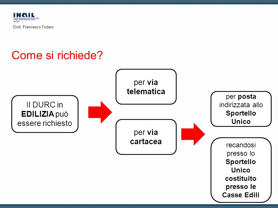 Come si richiede per via telematica