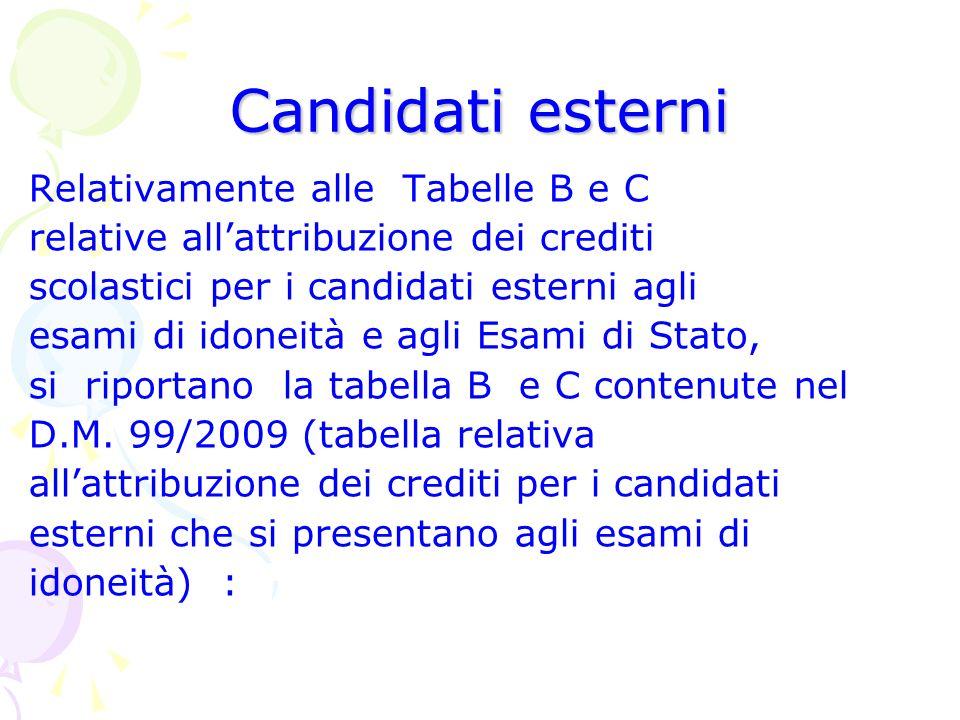 Candidati esterni Relativamente alle Tabelle B e C
