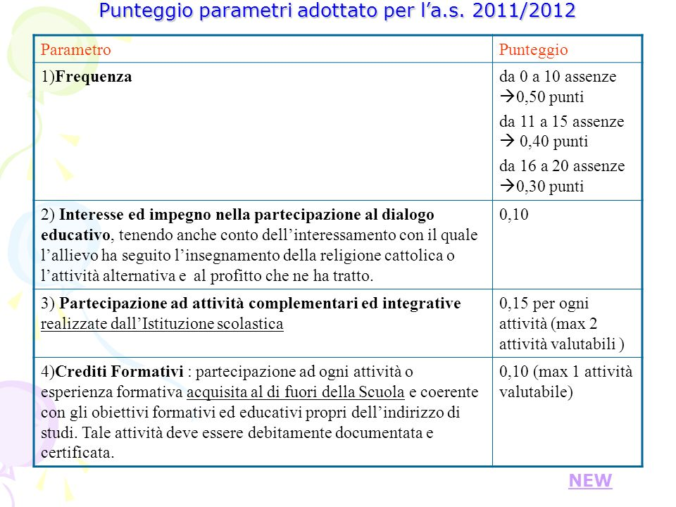 Punteggio parametri adottato per l'a.s. 2011/2012
