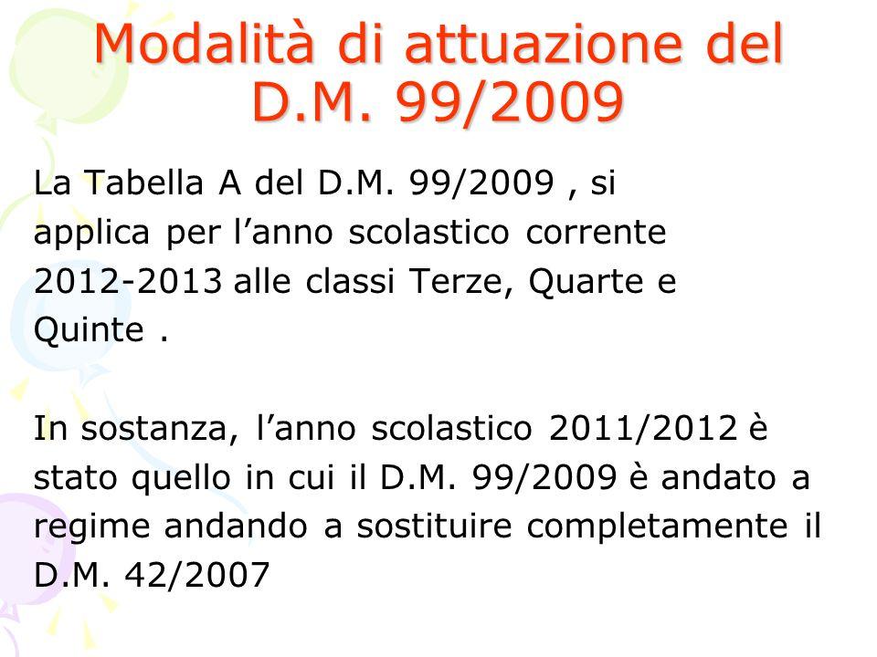 Modalità di attuazione del D.M. 99/2009