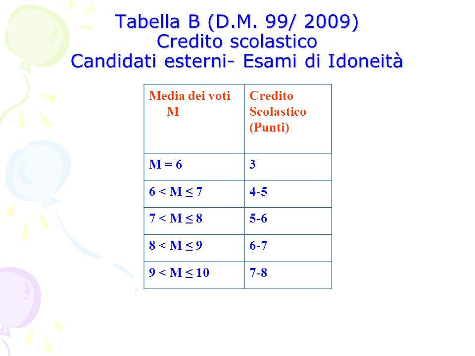 Tabella B (D.M. 99/ 2009) Credito scolastico Candidati esterni- Esami di Idoneità
