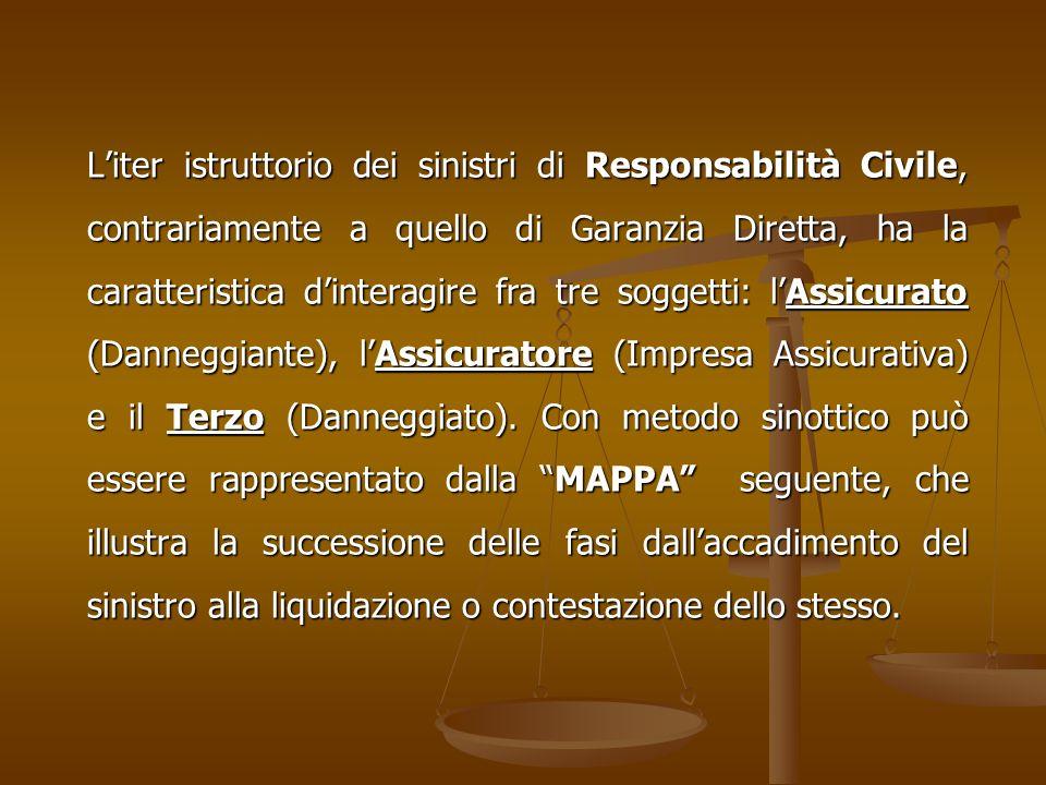 L'iter istruttorio dei sinistri di Responsabilità Civile, contrariamente a quello di Garanzia Diretta, ha la caratteristica d'interagire fra tre soggetti: l'Assicurato (Danneggiante), l'Assicuratore (Impresa Assicurativa) e il Terzo (Danneggiato).