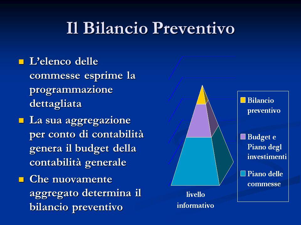 Il Bilancio Preventivo