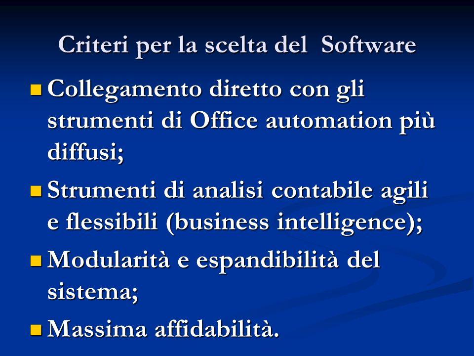 Criteri per la scelta del Software