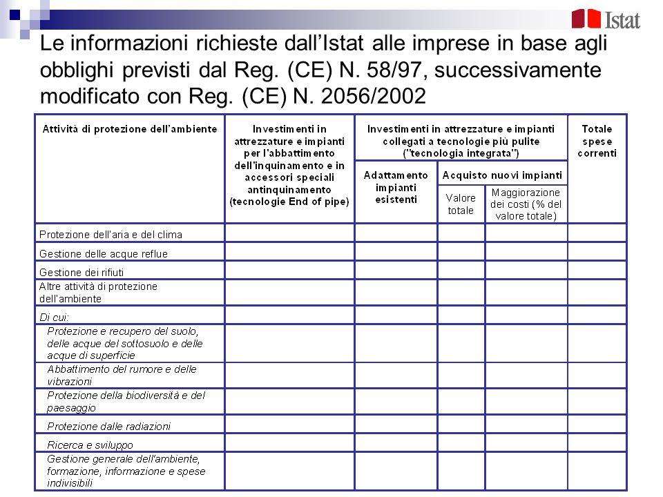 Le informazioni richieste dall'Istat alle imprese in base agli obblighi previsti dal Reg.