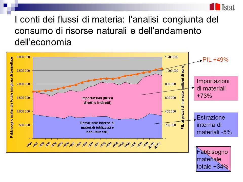 I conti dei flussi di materia: l'analisi congiunta del consumo di risorse naturali e dell'andamento dell'economia