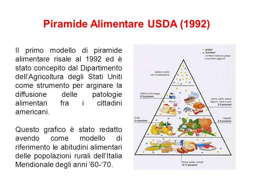 Piramide Alimentare USDA (1992)