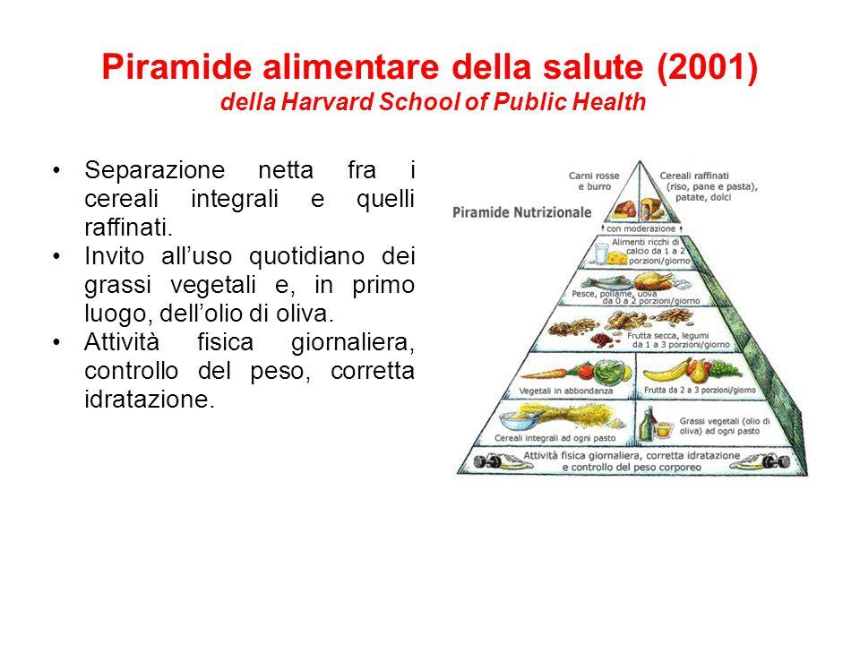 Piramide alimentare della salute (2001) della Harvard School of Public Health