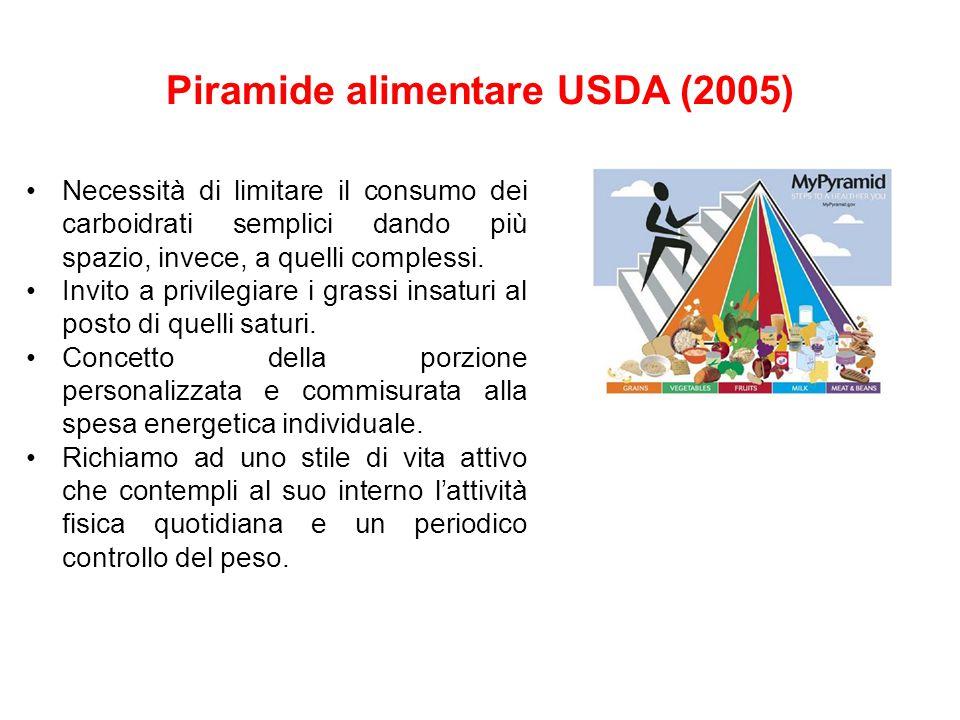 Piramide alimentare USDA (2005)