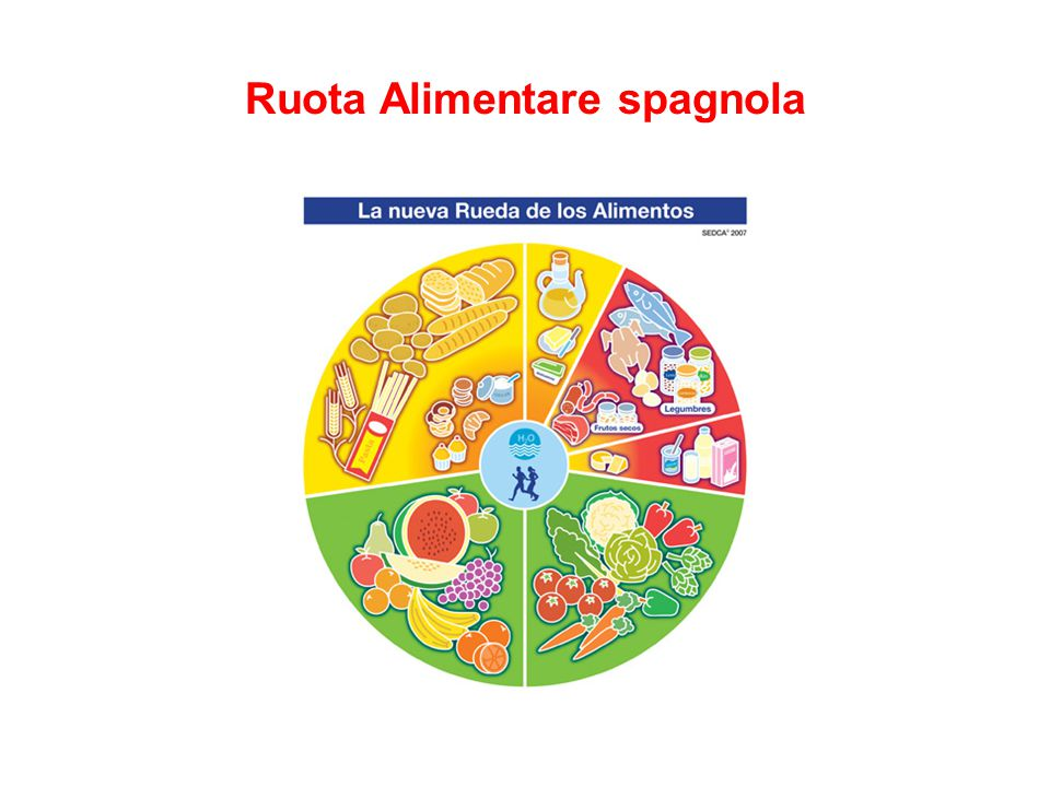 Ruota Alimentare spagnola