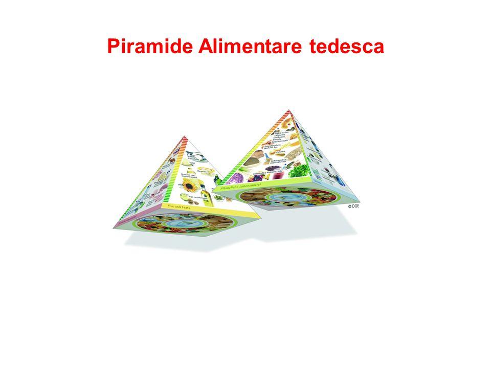 Piramide Alimentare tedesca