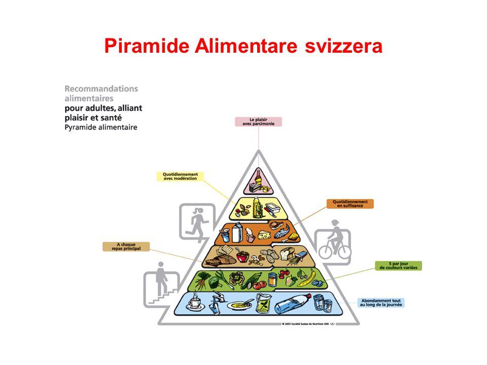 Piramide Alimentare svizzera