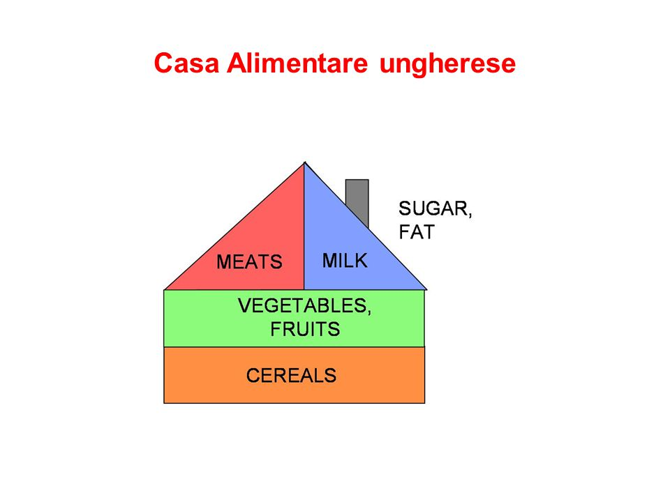 Casa Alimentare ungherese