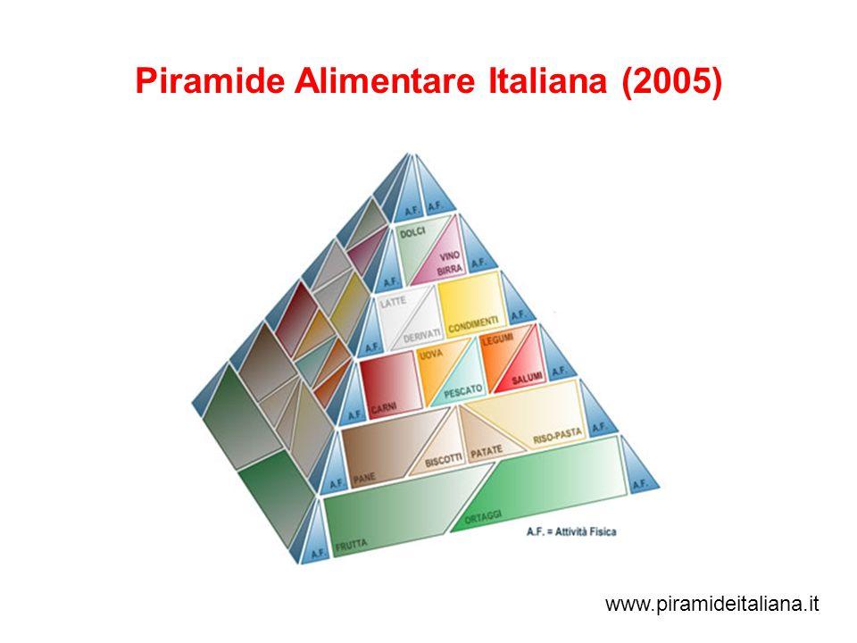 Piramide Alimentare Italiana (2005)