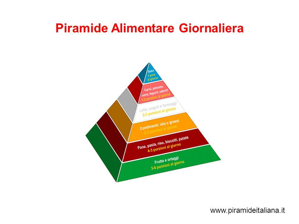 Piramide Alimentare Giornaliera