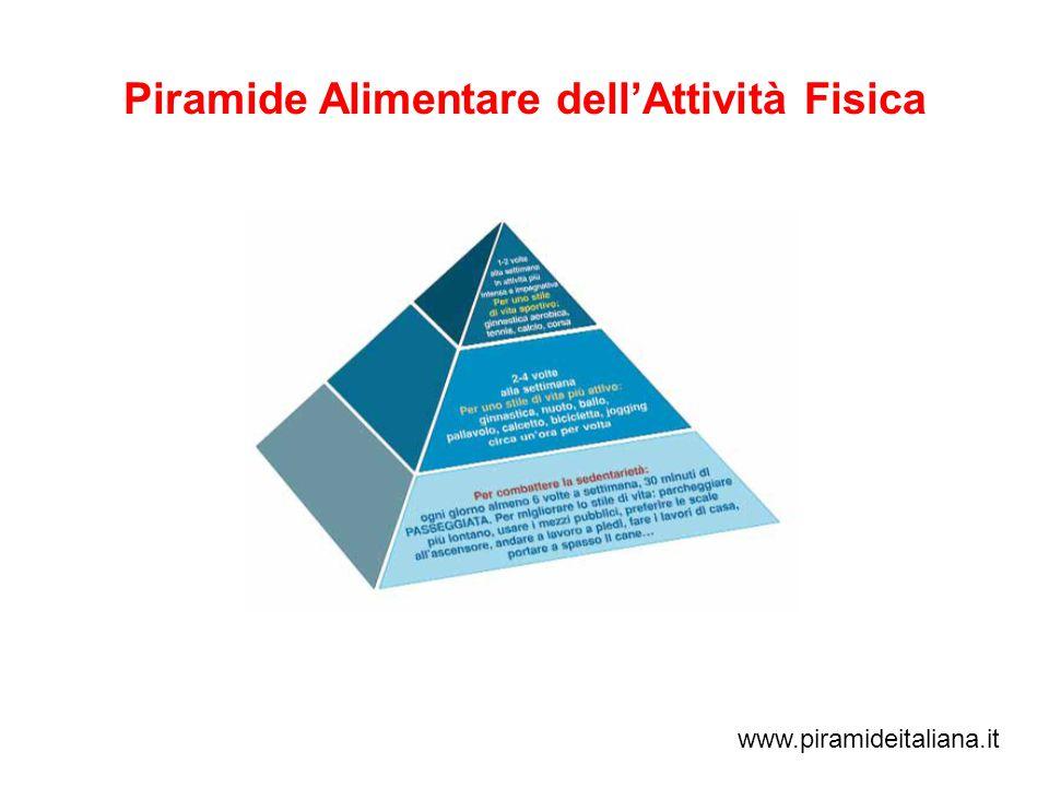 Piramide Alimentare dell'Attività Fisica
