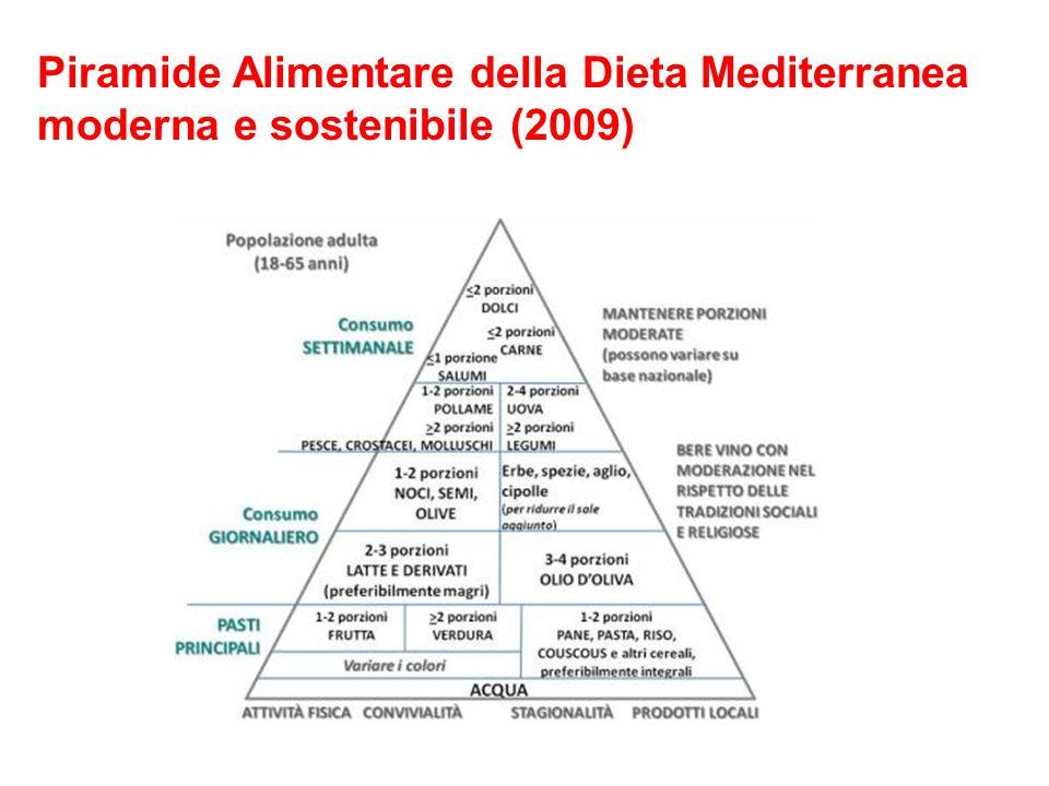 Piramide Alimentare della Dieta Mediterranea moderna e sostenibile (2009)