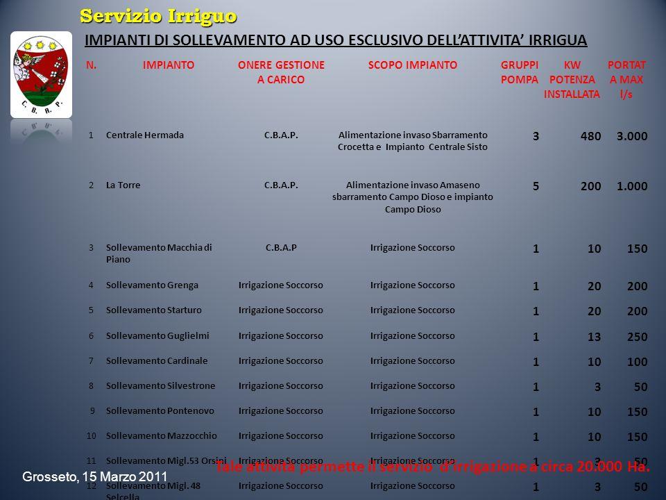 Servizio IrriguoIMPIANTI DI SOLLEVAMENTO AD USO ESCLUSIVO DELL'ATTIVITA' IRRIGUA. N. IMPIANTO. ONERE GESTIONE A CARICO.