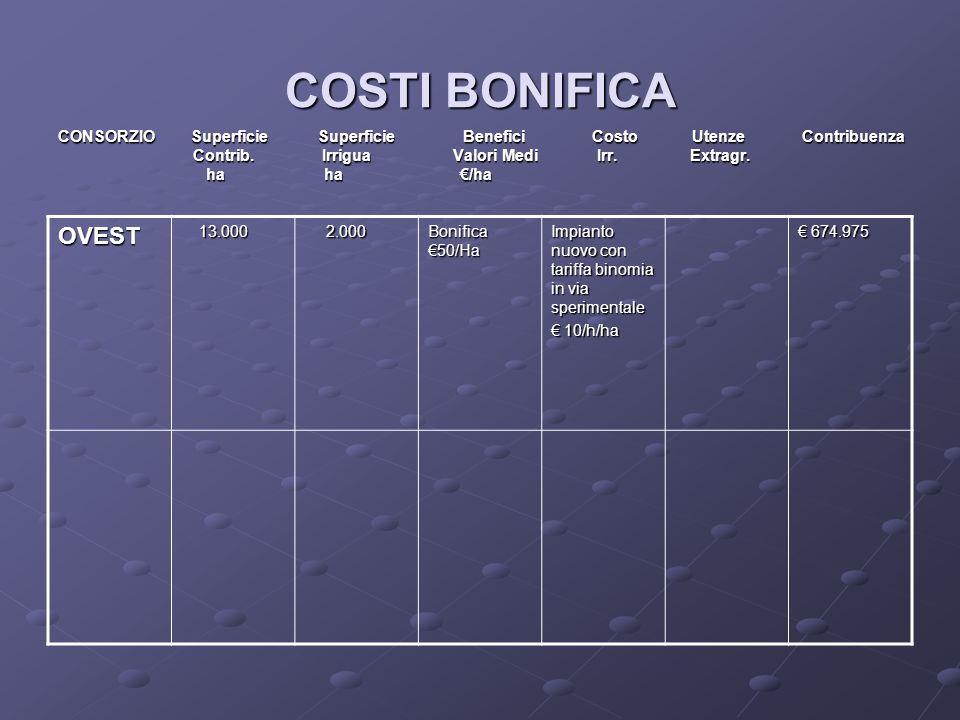 COSTI BONIFICA CONSORZIO Superficie Superficie Benefici Costo Utenze Contribuenza.