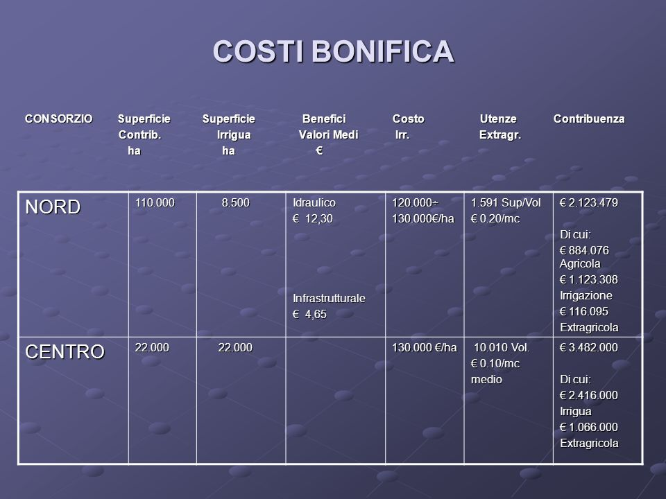 COSTI BONIFICA NORD CENTRO