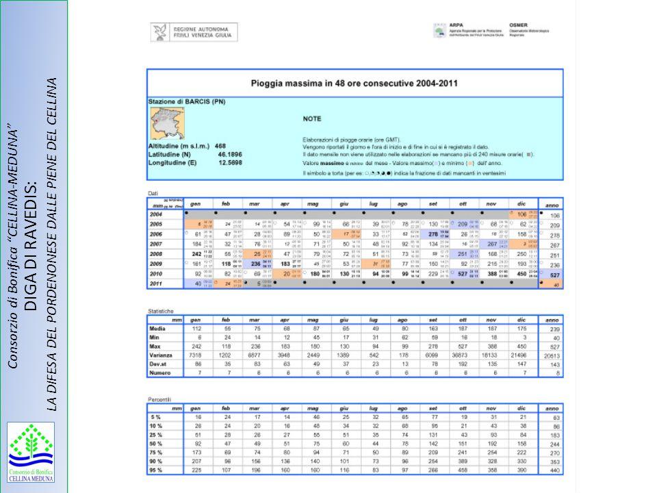 Consorzio di Bonifica CELLINA-MEDUNA DIGA DI RAVEDIS: LA DIFESA DEL PORDENONESE DALLE PIENE DEL CELLINA
