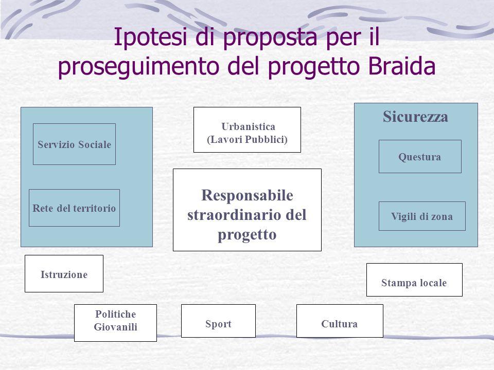 Ipotesi di proposta per il proseguimento del progetto Braida