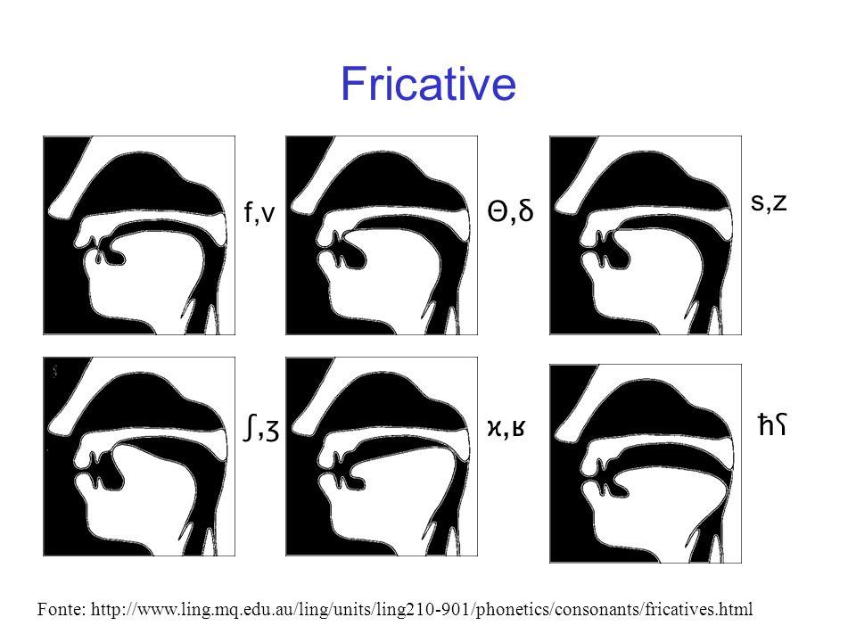 Fricative s,z f,v Θ,δ ʃ,ʒ ϰ,ʁ ħʕ