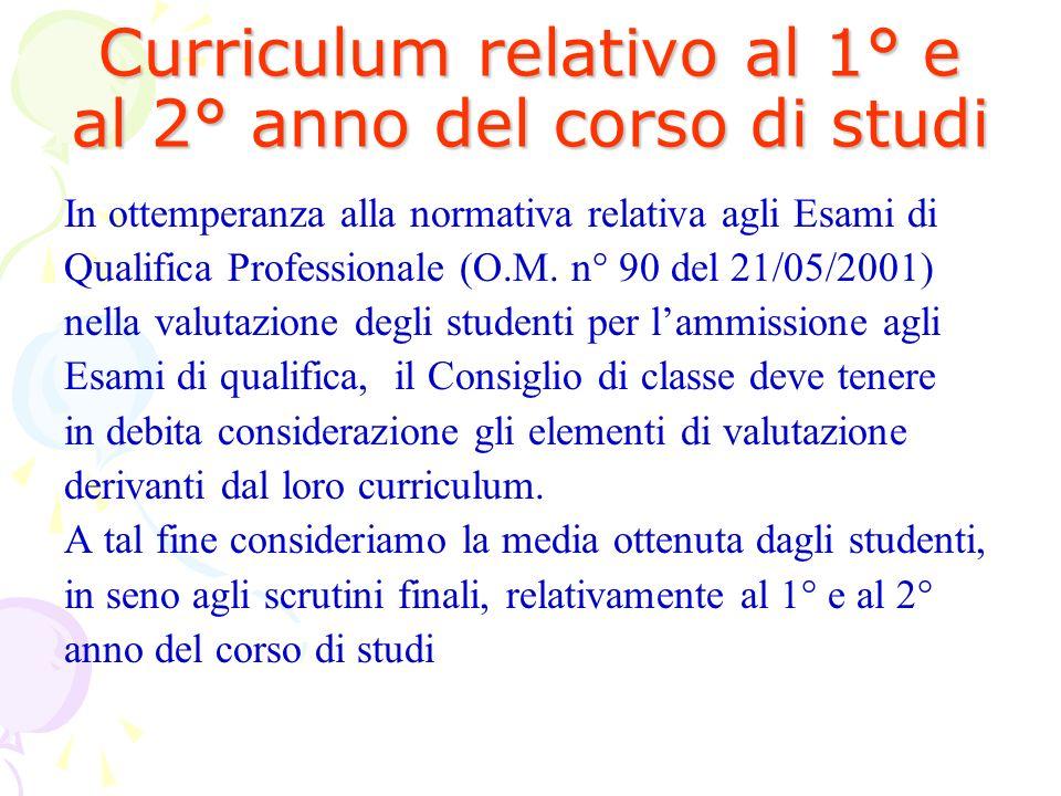 Curriculum relativo al 1° e al 2° anno del corso di studi