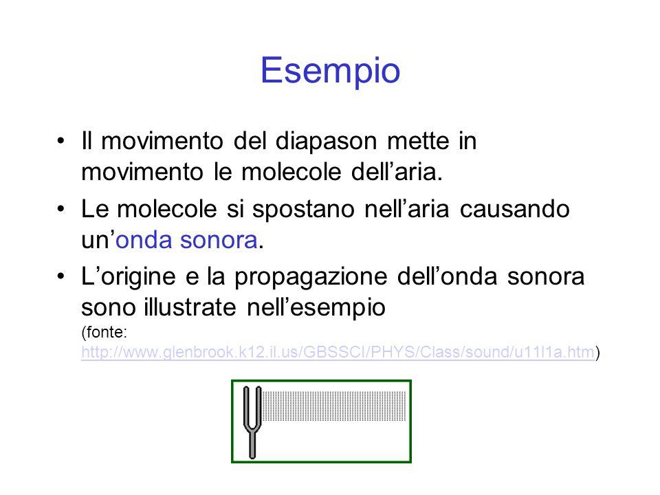 Esempio Il movimento del diapason mette in movimento le molecole dell'aria. Le molecole si spostano nell'aria causando un'onda sonora.