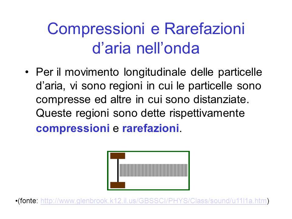 Compressioni e Rarefazioni d'aria nell'onda