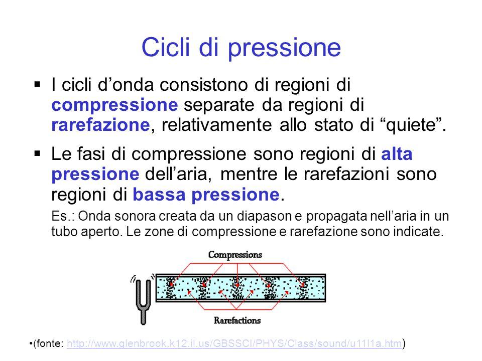 Cicli di pressione I cicli d'onda consistono di regioni di compressione separate da regioni di rarefazione, relativamente allo stato di quiete .