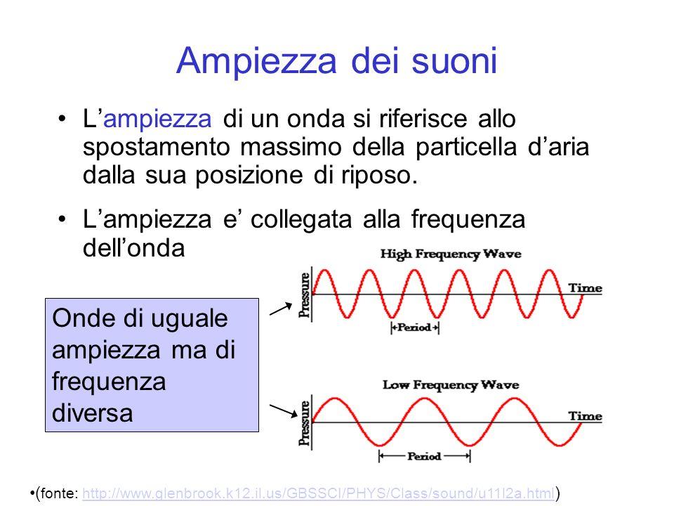 Ampiezza dei suoni L'ampiezza di un onda si riferisce allo spostamento massimo della particella d'aria dalla sua posizione di riposo.