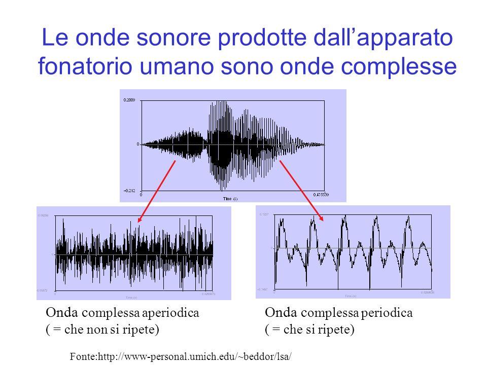 Le onde sonore prodotte dall'apparato fonatorio umano sono onde complesse