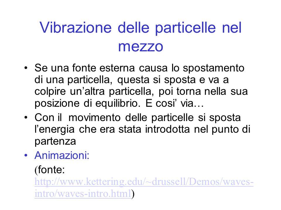 Vibrazione delle particelle nel mezzo