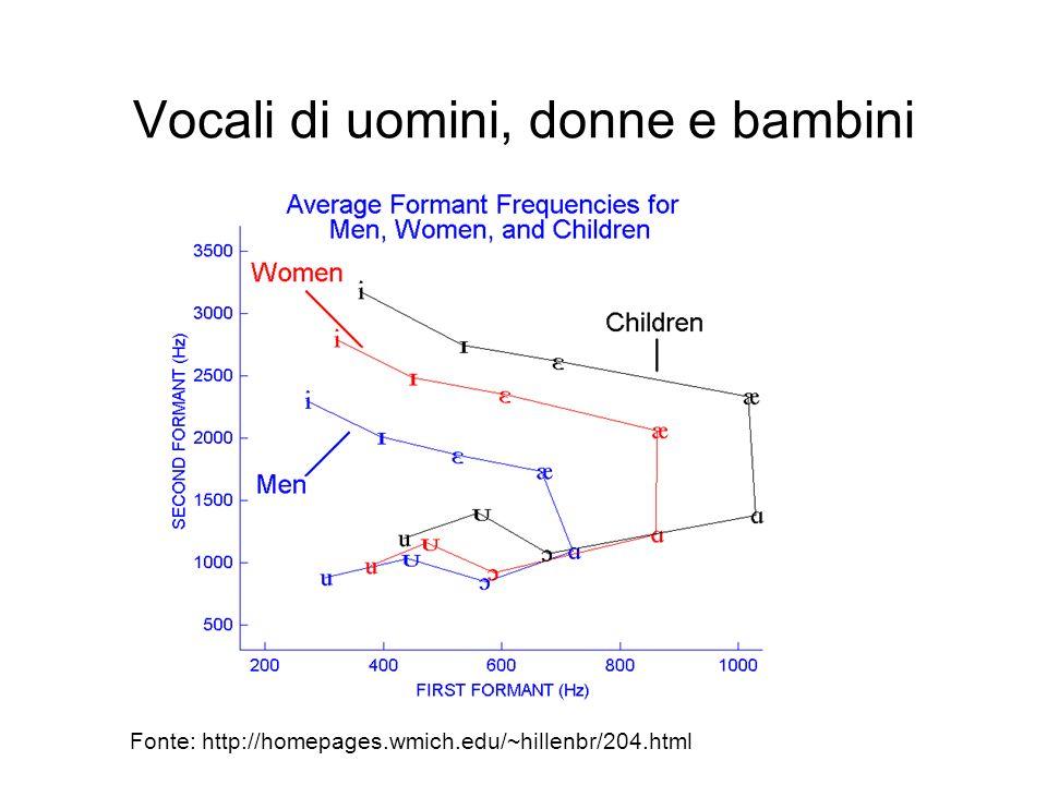 Vocali di uomini, donne e bambini