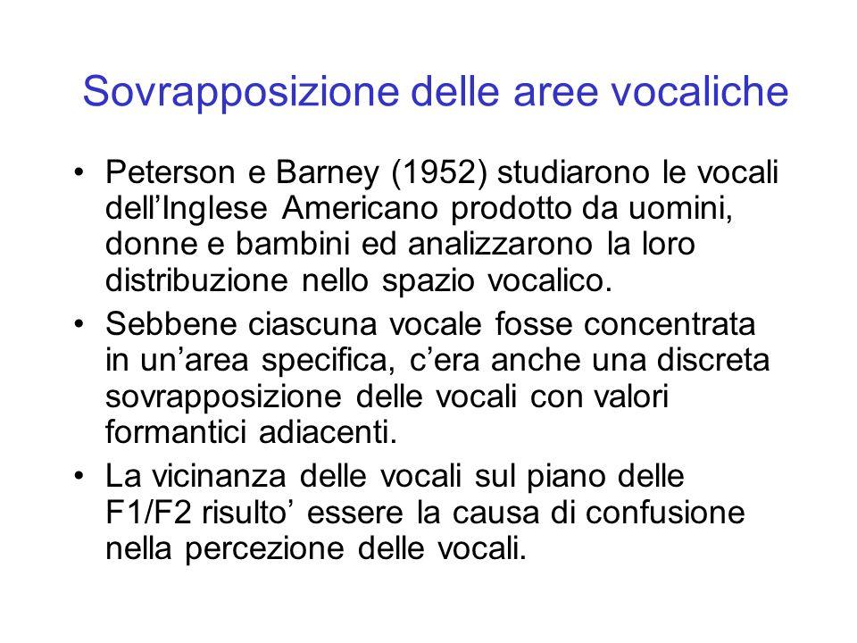 Sovrapposizione delle aree vocaliche