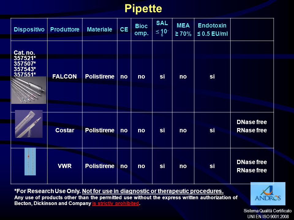 Pipette Dispositivo Produttore Materiale CE Biocomp. SAL ≤ 10-6 MEA